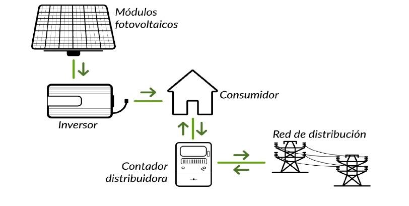 esquema de instalacion de fotovoltaica