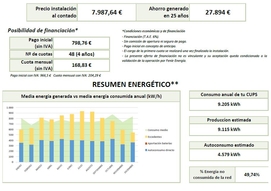 Resumen económico fotovoltaica para comunidades