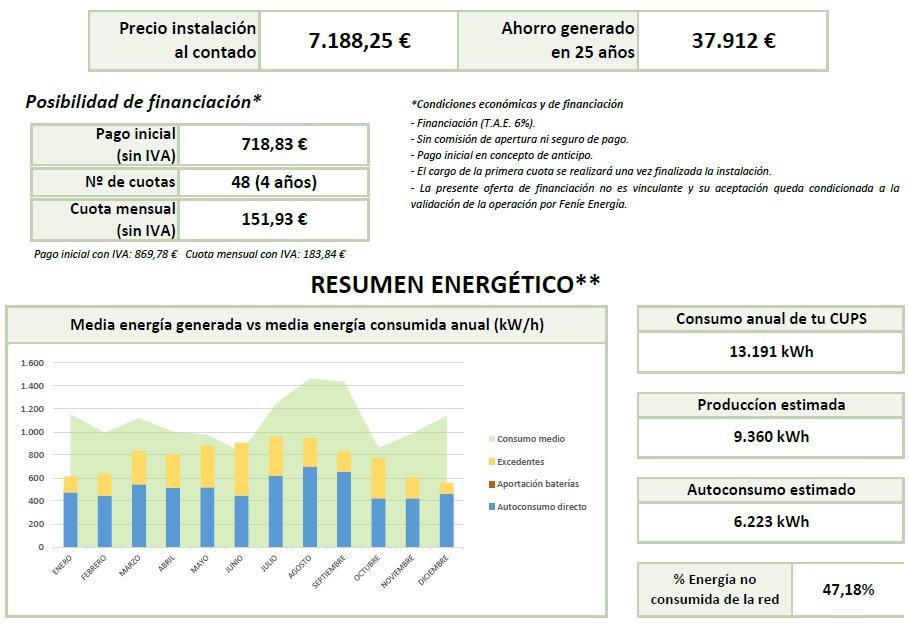 Resumen económico fotovoltaica para negocios